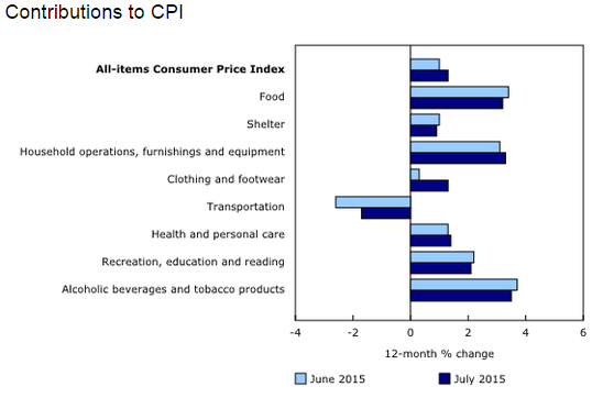 Forex - Canadian CPI Contributions