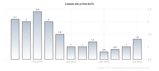 Forex - Canadian CPI