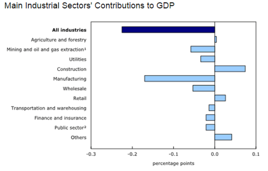 Forex - Canadian GDP Contributions
