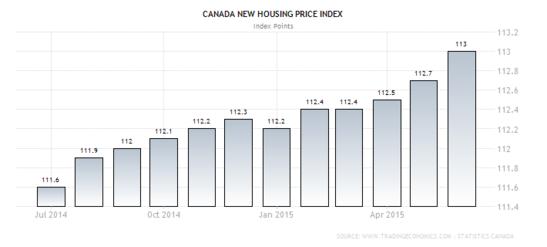 Forex - Canadian NHPI
