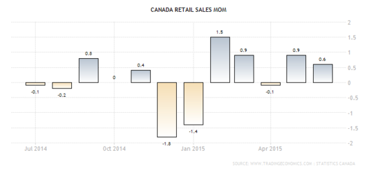Forex - Canadian Retail Sales