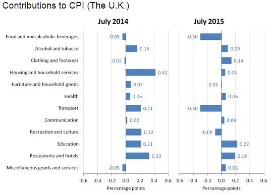Forex - U.K. CPI Contributions