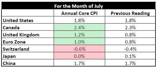 Forex - Core CPI (July)
