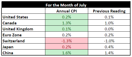 Forex - Headline CPI (July)