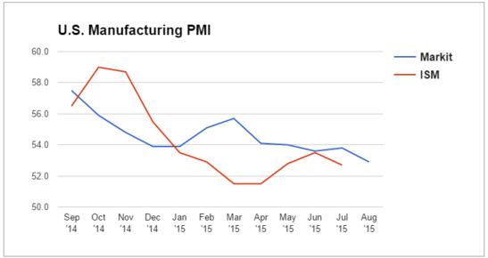 Forex - U.S. Manufacturing PMI
