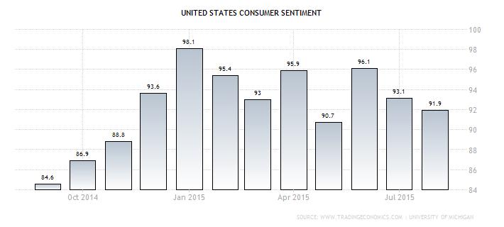 Forex - U.S. Consumer Sentiment