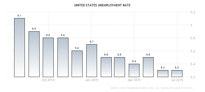 Forex - U.S. Jobless Rate