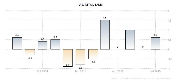 Forex - U.S. Retail Sales