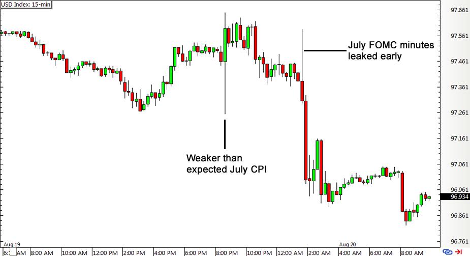 U.S. Dollar Index 15-min Chart