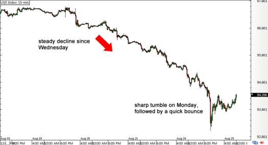 USD Index 15-min Chart