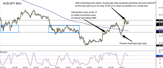 AUD/JPY 1 Hour Forex Chart