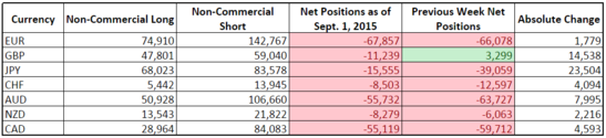 CFTC COT Forex Positioning (Sept. 1, 2015)