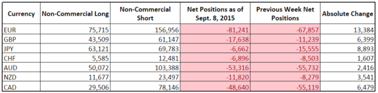 CFTC COT Forex Positioning (Sept. 8, 2015)