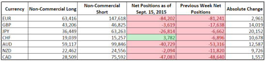 CFTC COT Forex Positioning (Sept. 15, 2015)