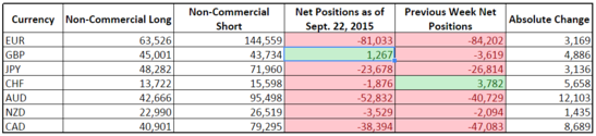 CFTC COT Forex Positioning (Sept. 22, 2015)