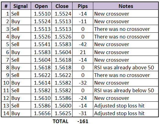 GU Forex Chart: July 27-31, 2015