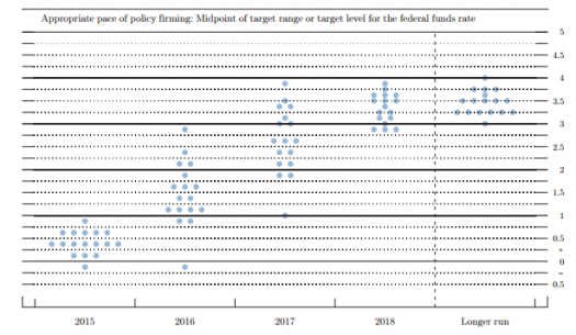 FOMC Dot Plot of Rate Projections (Source: Federal Reserve)