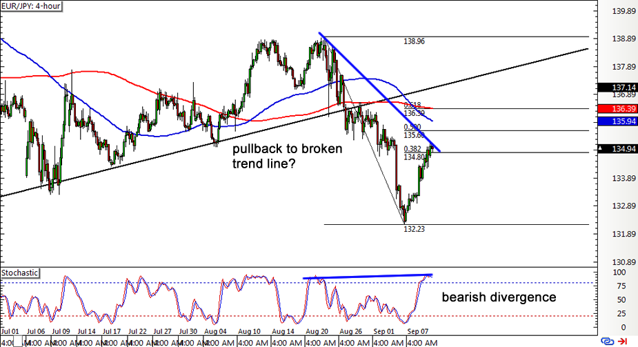 Forex trading four hour chart