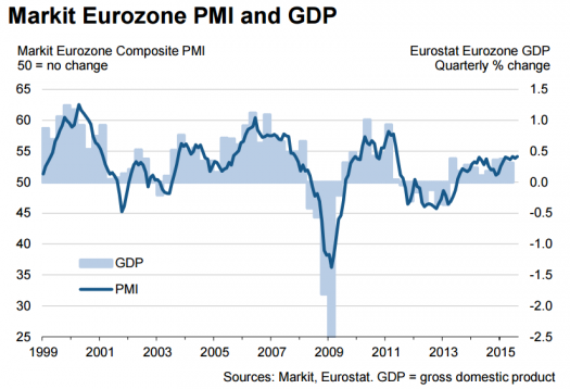 Markit Euro Zone PMI and GDP