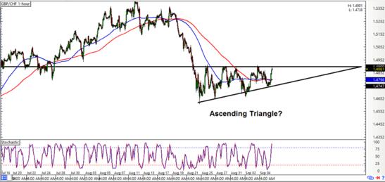 GBP/CHF 1-hour Chart