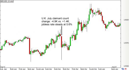 GBP/USD 15-min Forex Chart (August 12, 2015)