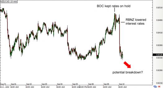 NZD/CAD 15-min Forex Chart