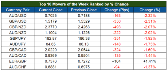 Top Forex Movers for the Week Ending September 25, 2015
