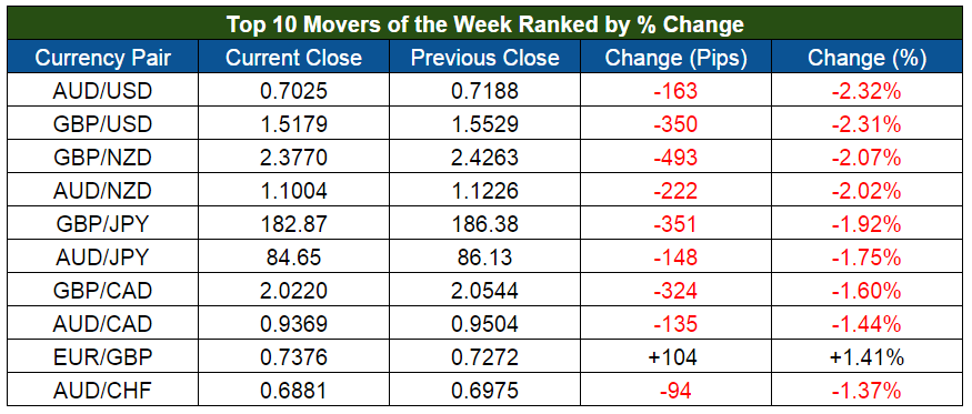 Top Forex Weekly Movers (Sept. 21-25)