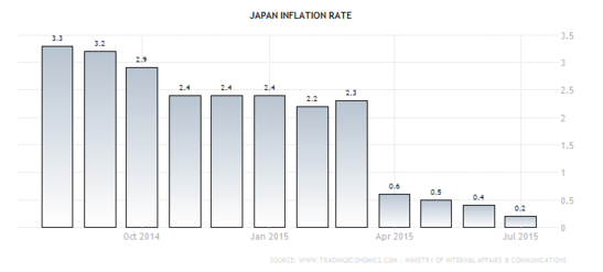 Forex - Japanese CPI
