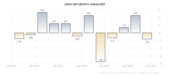 Forex - Japanese GDP