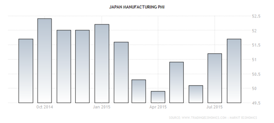Forex - Japanese Manufacturing PMI