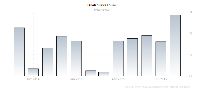 Forex - Japanese Services PMI