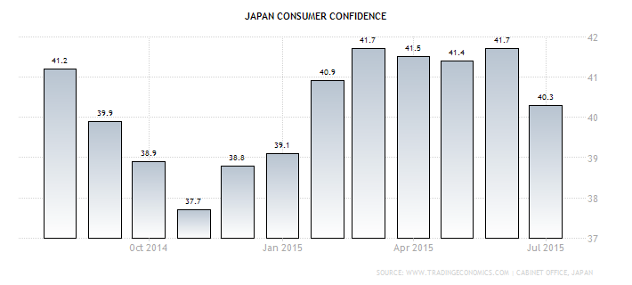 Forex - Japanese Consumer Sentiment