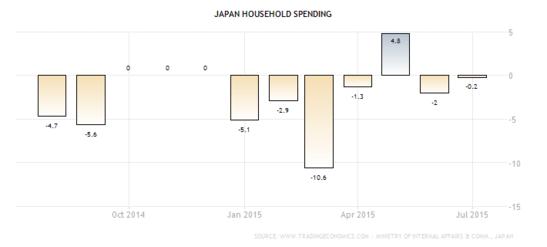 Forex - Japanese Consumer Spending