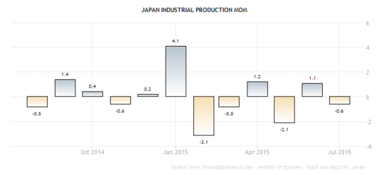 Forex - Japanese Industrial Production