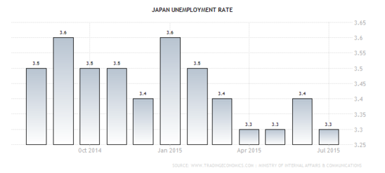 Forex - Japanese Jobless Rate