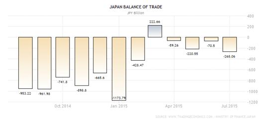 Forex - Japanese Trade Balance