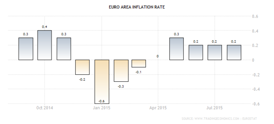 Forex - Euro Zone CPI