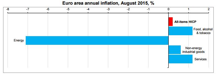 Forex - Euro Zone CPI Contribution