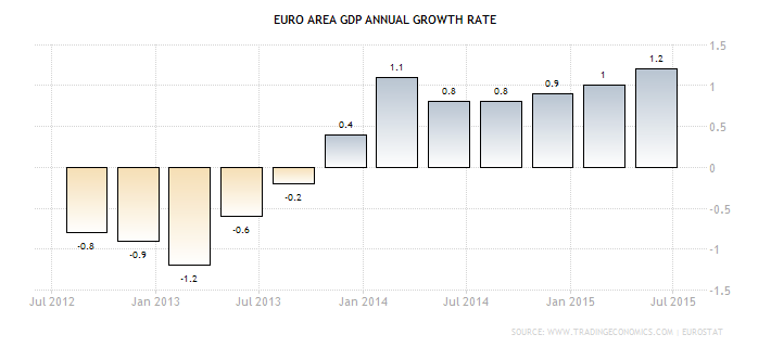 Forex - Euro Zone GDP