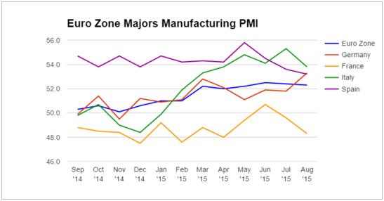 Forex - Euro Zone Manufacturing PMI