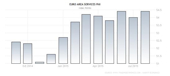 Forex - Euro Zone Services PMI