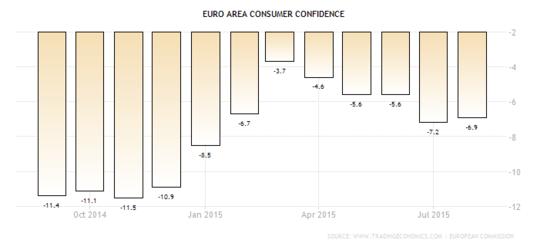 Forex - Euro Zone Consumer Confidence
