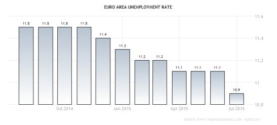 Forex - Euro Zone Jobless Rate