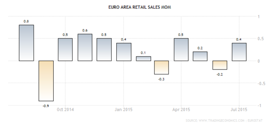 Forex - Euro Zone Retail Sales