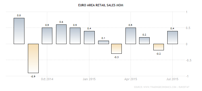 Retail sales affect forex
