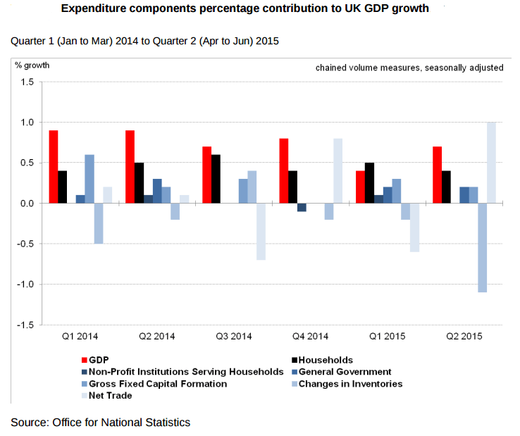 Forex - U.K.GDP Contributions