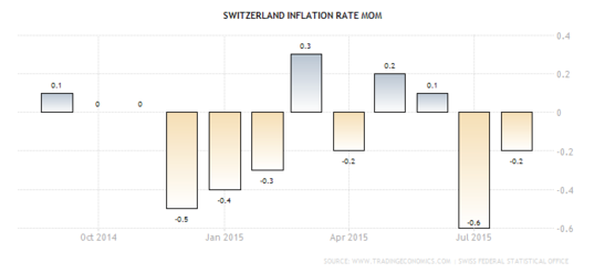 Forex: Swiss CPI m/m