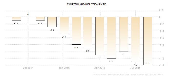 Forex: Swiss CPI y/y