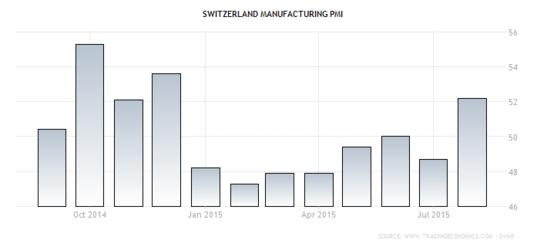 Forex: Swiss Manufacturing PMI
